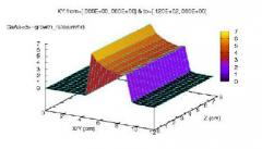 2/3-dimensional process simulation software