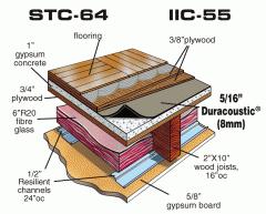 Système acoustique DURACOUSTIC ® membrane de caoutchouc pour la reduction de la transmission de son
