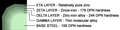 Order Covering with zinc