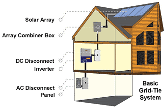 Order Grid-tied Solar Power Systems