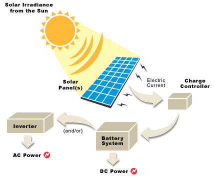 Order Off Grid Solar Systems