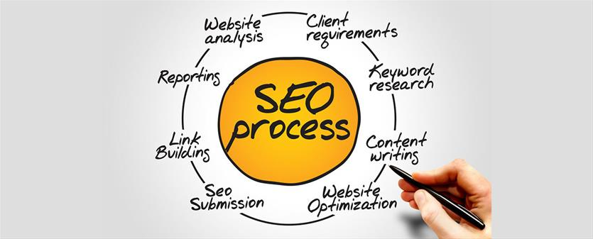 Order SEO Companies in Canada