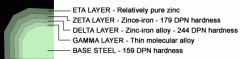 Covering  with zinc